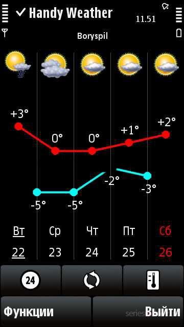 Handy Weather 7.0 - популярная программа для смартфонов, Скачать : Handy We